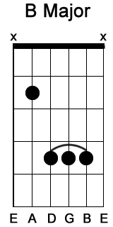 Picture Of B Chord On Guitar