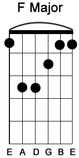 Major Chords - Learn To Play Basic Chords. Free Guitar For ...