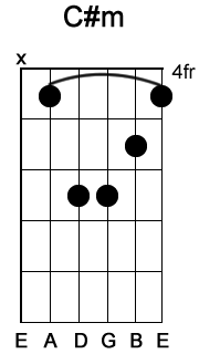c sharp minor chord
