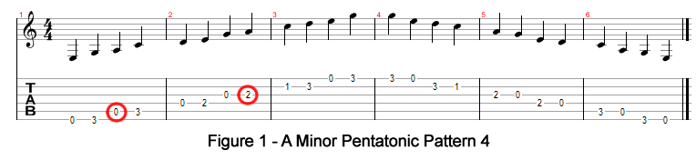 A Minor Pentatonic Scale Tab - Free Pentatonic Scales!