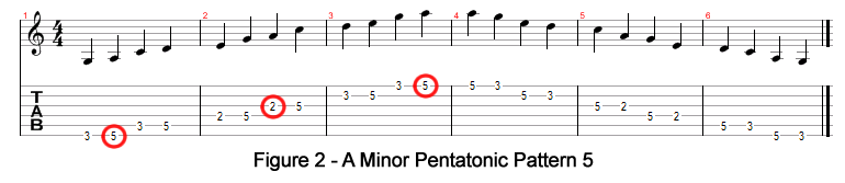 A Minor Pentatonic Pattern 5