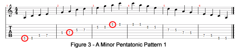 A Minor Pentatonic Pattern 1