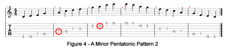A Minor Pentatonic Pattern 2