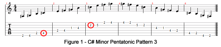 how to play c# minor on guitar