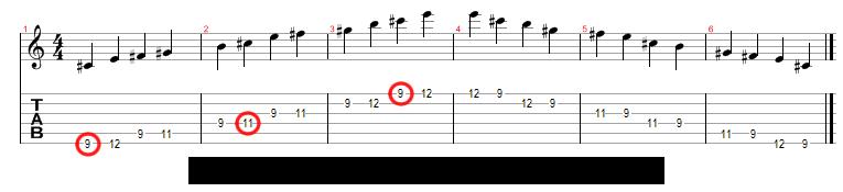 C  Minor Pentatonic Scale Tab