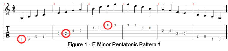 E Minor Pentatonic Pattern 1