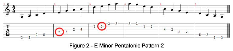 E Minor Pentatonic Pattern 2