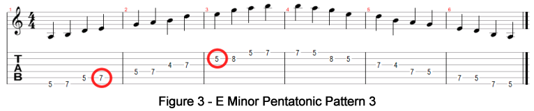 E Minor Pentatonic Pattern 3