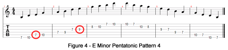 E Minor Pentatonic Pattern 4