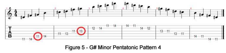 how to play g sharp minor on guitar